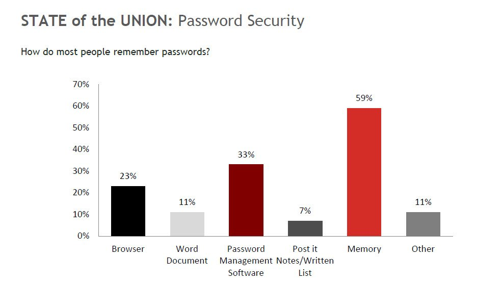 LastPass The Ultimate Free Application For Password Management- Sassy